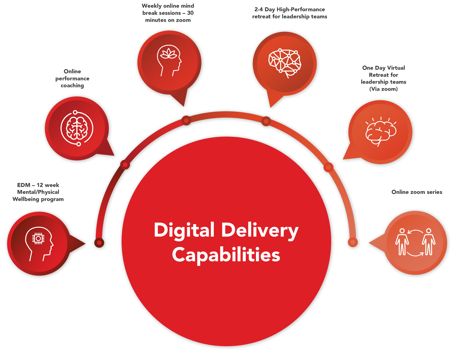 Digital delivery capabilities